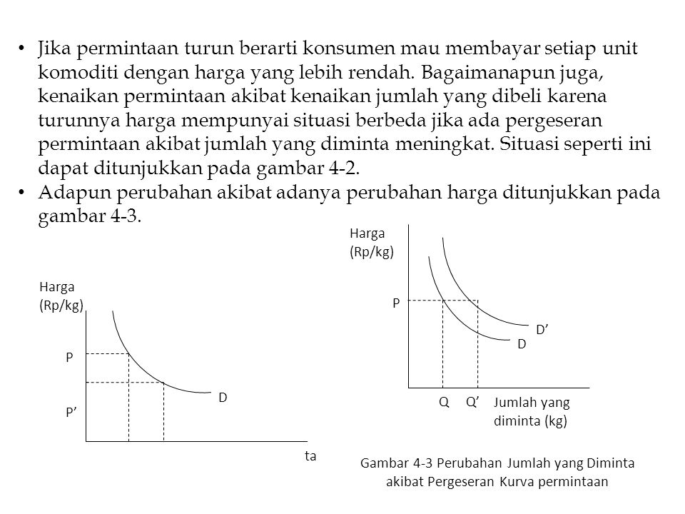Gambar 4-2 Perubahan Jumlah yang Diminta Akibat adanya Perubahan Harga