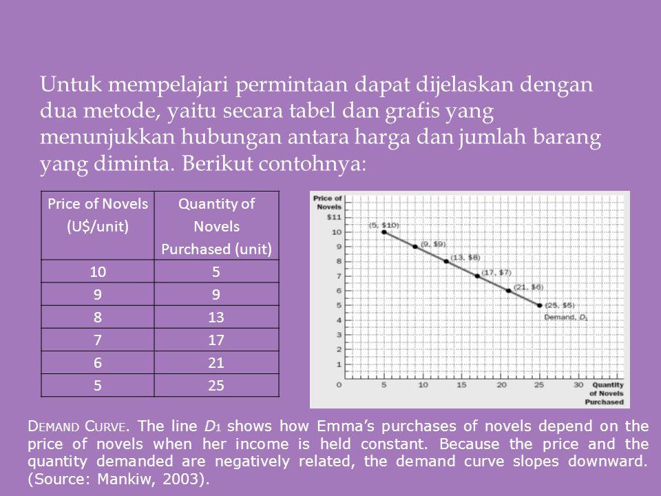 Untuk mempelajari permintaan dapat dijelaskan dengan dua metode, yaitu secara tabel dan grafis yang menunjukkan hubungan antara harga dan jumlah barang yang diminta. Berikut contohnya: