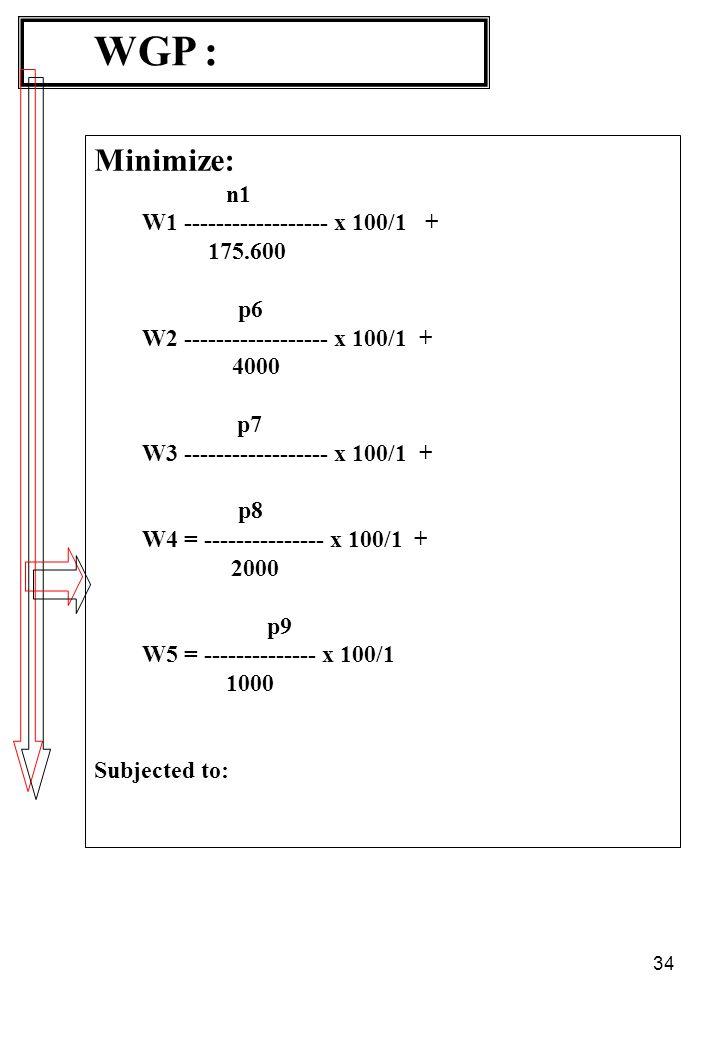 WGP : Minimize: n1 W1 ------------------ x 100/1 + 175.600 p6