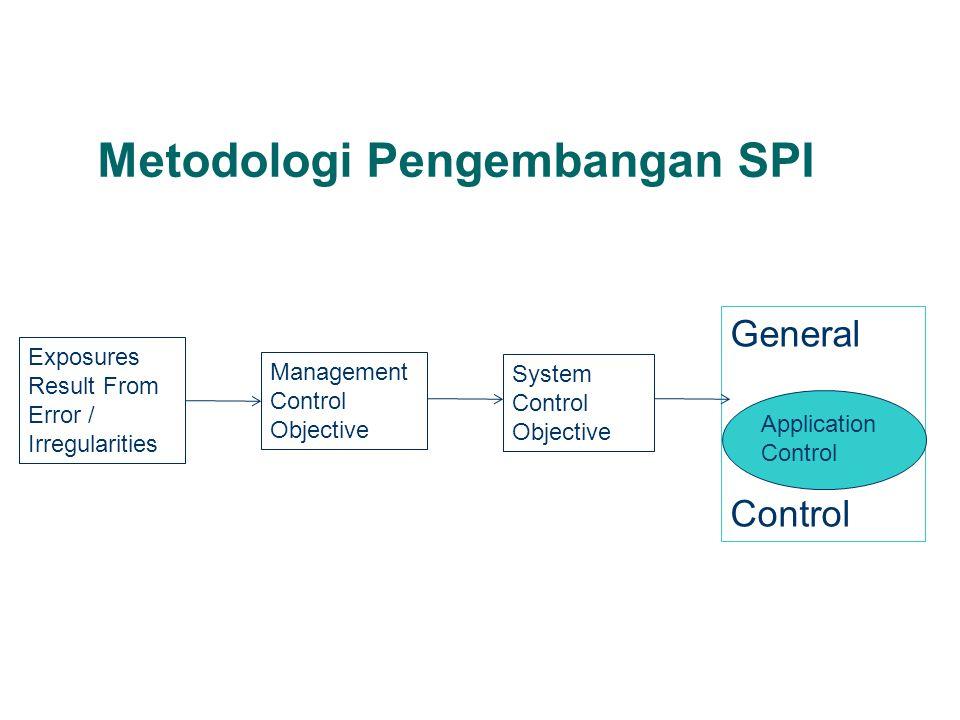 Metodologi Pengembangan SPI