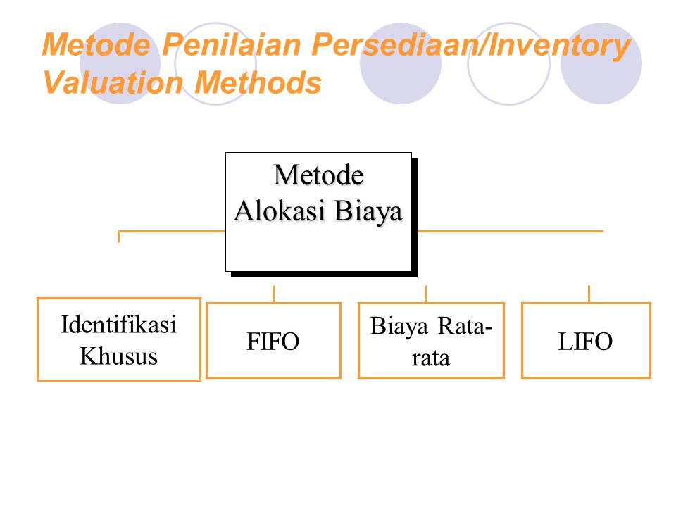 Metode Penilaian Persediaan/Inventory Valuation Methods