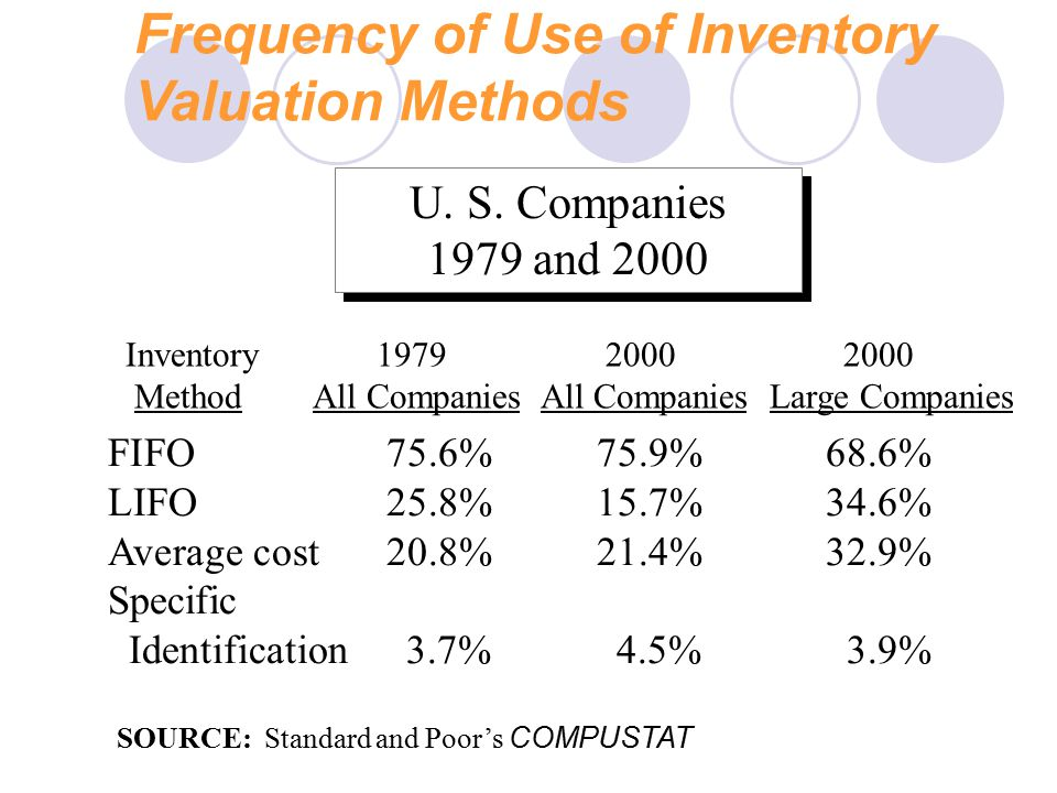 Frequency of Use of Inventory Valuation Methods