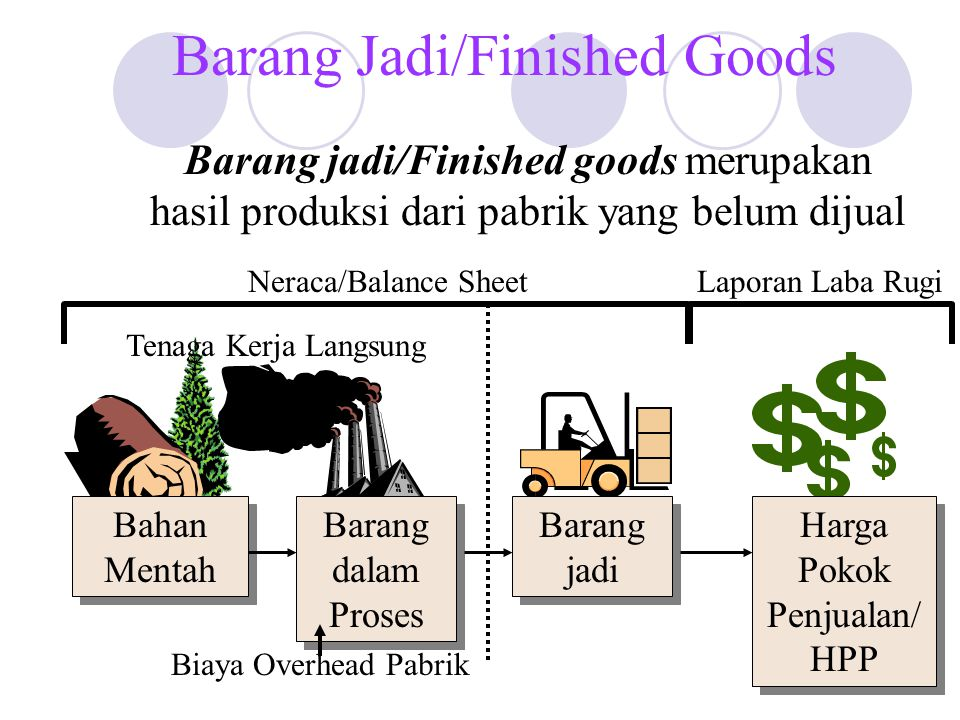 Barang Jadi/Finished Goods
