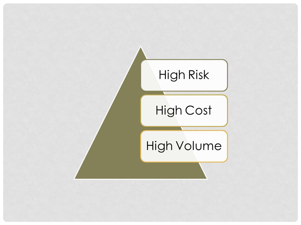 High Risk High Cost High Volume