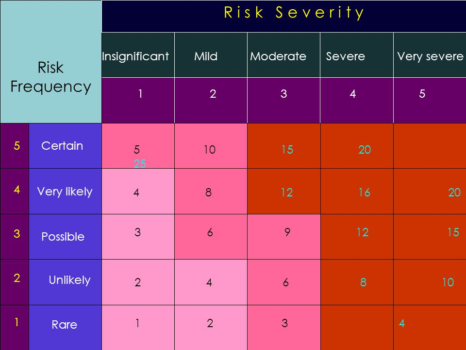 R i s k S e v e r i t y Risk Frequency