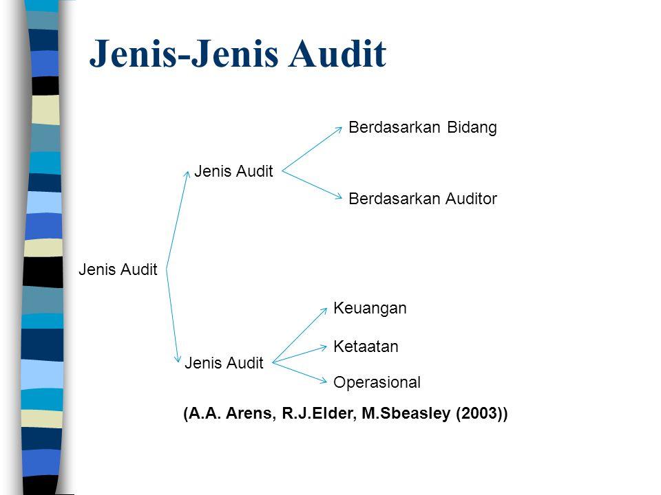 Jenis-Jenis Audit Berdasarkan Bidang Jenis Audit Berdasarkan Auditor