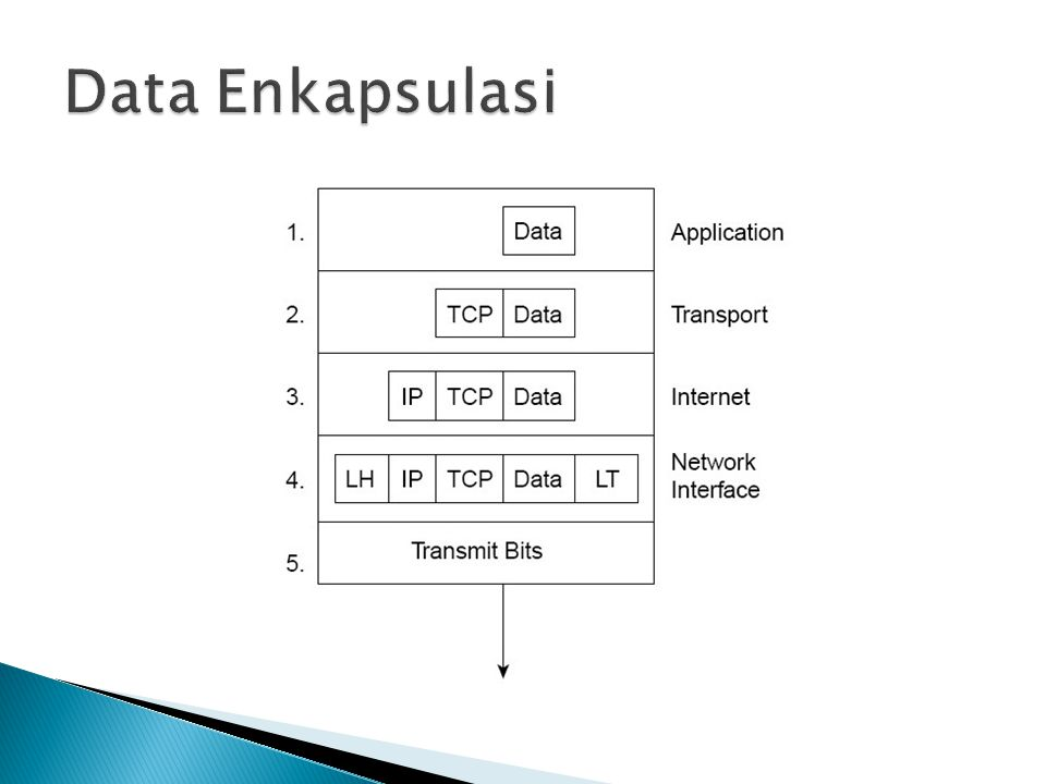 Data Enkapsulasi