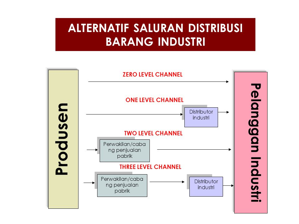ALTERNATIF SALURAN DISTRIBUSI BARANG INDUSTRI