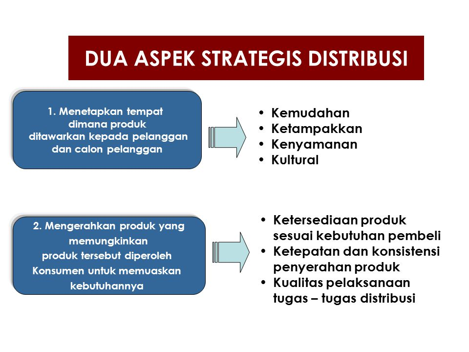 DUA ASPEK STRATEGIS DISTRIBUSI