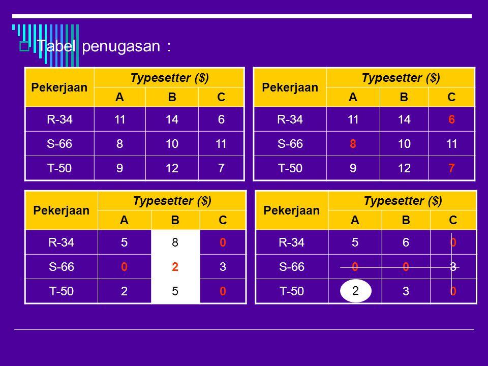 Tabel penugasan : Pekerjaan Typesetter ($) A B C R-34 11 14 6 S-66 8