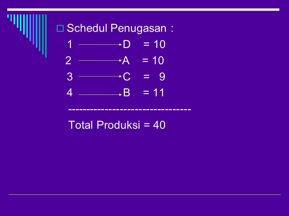 Schedul Penugasan : 1 D = 10. 2 A = 10. 3 C = 9.