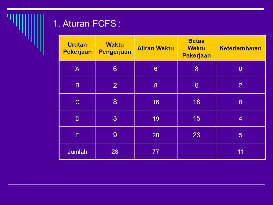 1. Aturan FCFS : 6 8 2 18 3 15 9 23 Urutan Pekerjaan Waktu Pengerjaan