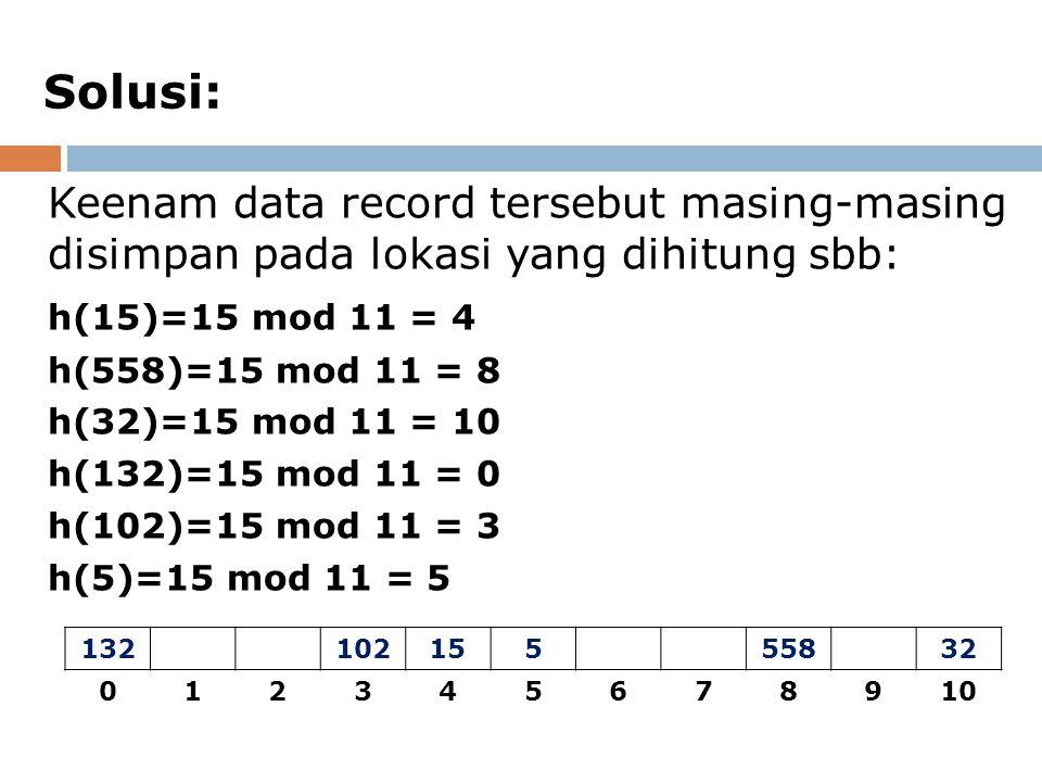 Solusi: Keenam data record tersebut masing-masing disimpan pada lokasi yang dihitung sbb: h(15)=15 mod 11 = 4.