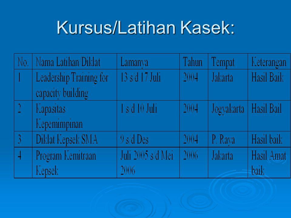 Kursus/Latihan Kasek: