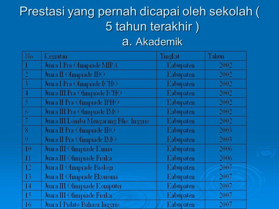 Prestasi yang pernah dicapai oleh sekolah ( 5 tahun terakhir ) a