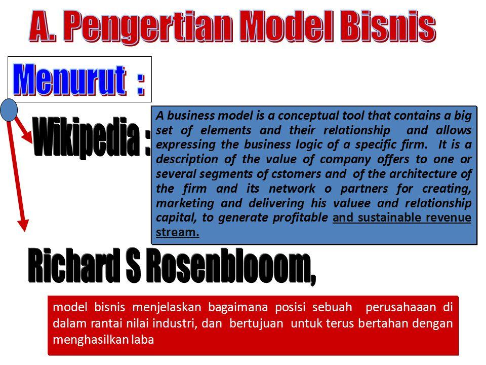 A. Pengertian Model Bisnis