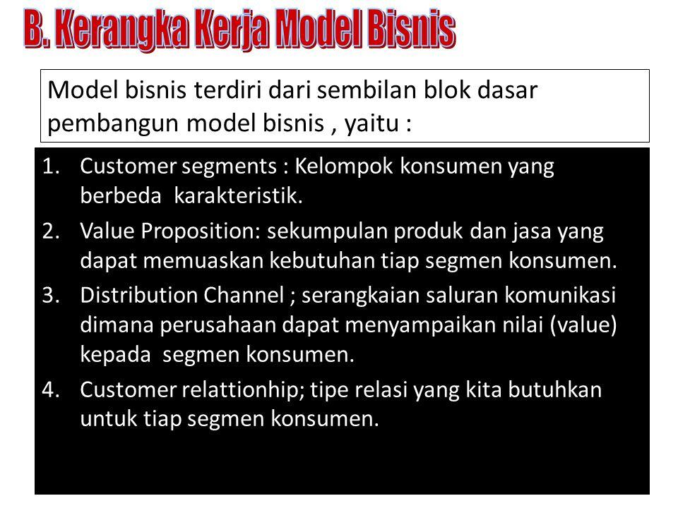 B. Kerangka Kerja Model Bisnis