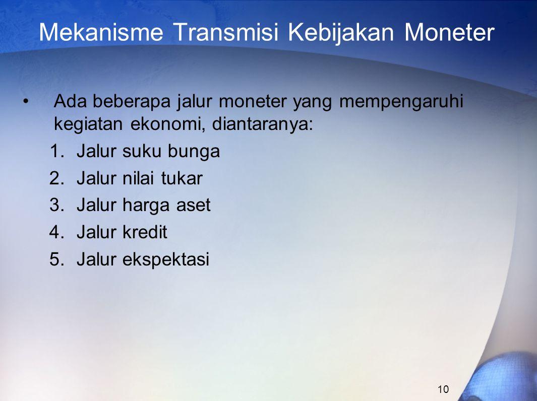 Mekanisme Transmisi Kebijakan Moneter