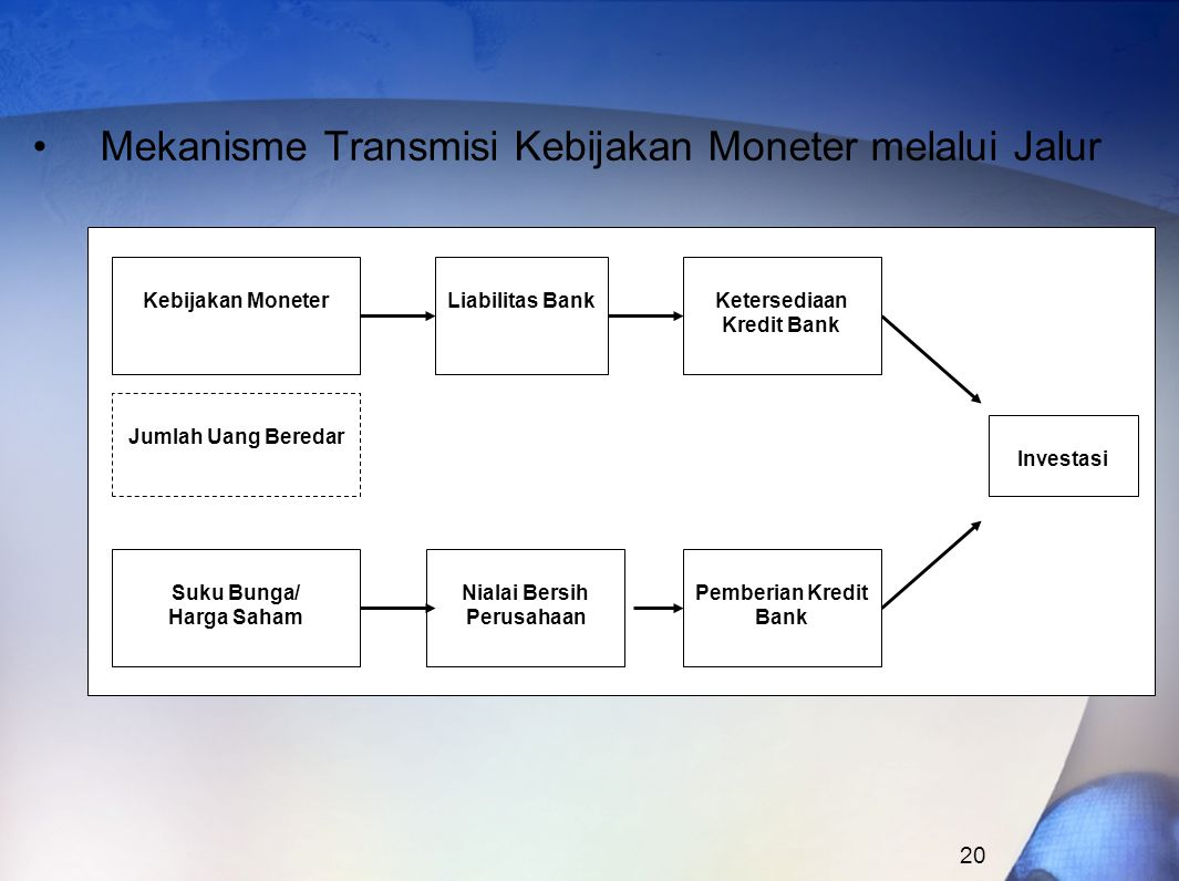 Ketersediaan Kredit Bank Nialai Bersih Perusahaan