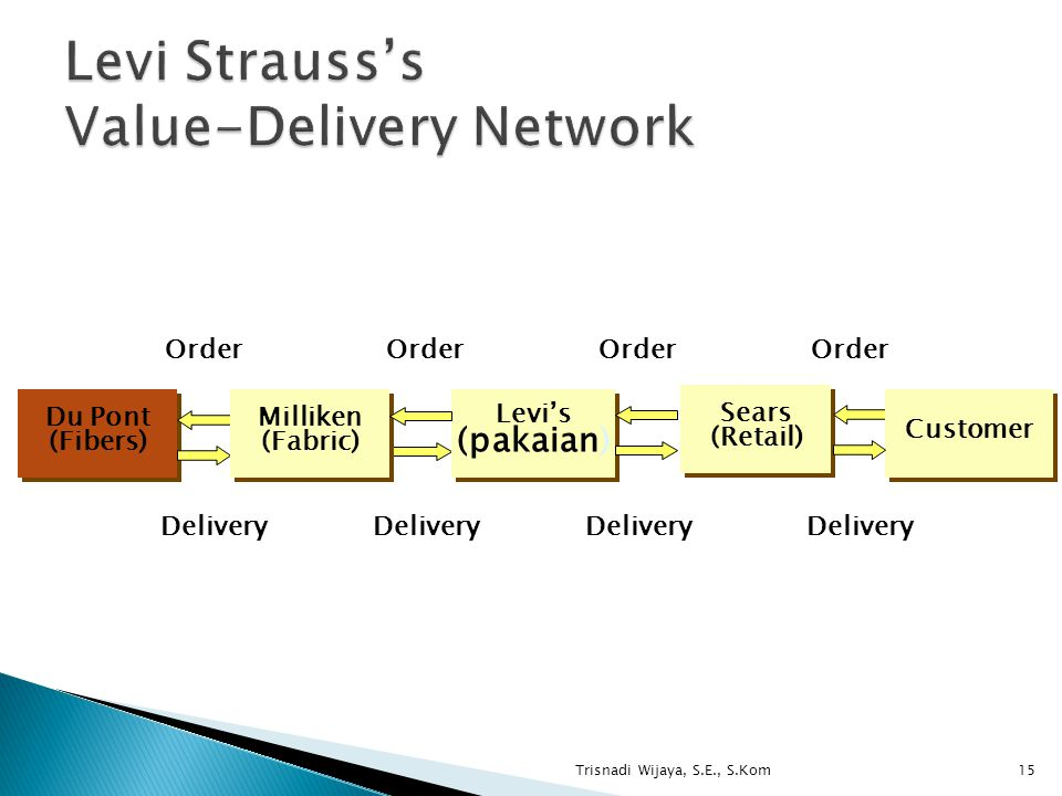 Levi Strauss's Value-Delivery Network