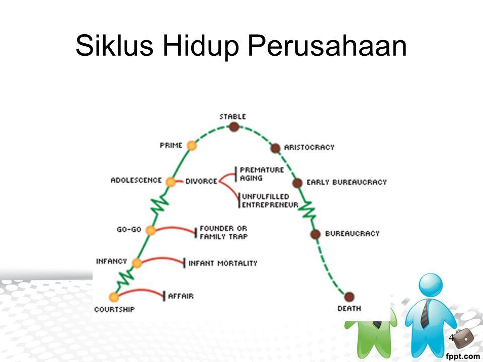 Siklus Hidup Perusahaan