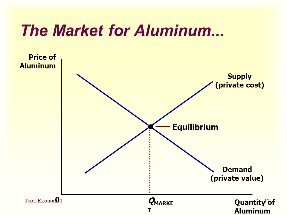 The Market for Aluminum...