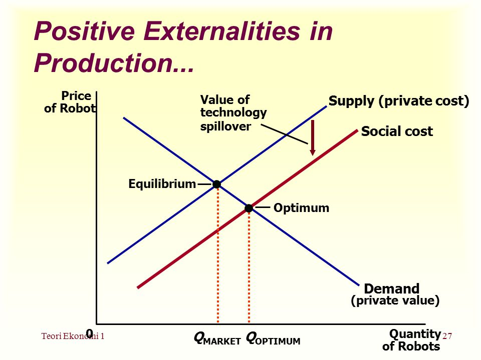 Positive Externalities in Production...