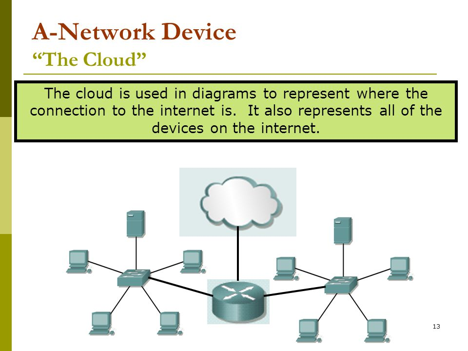 A-Network Device The Cloud