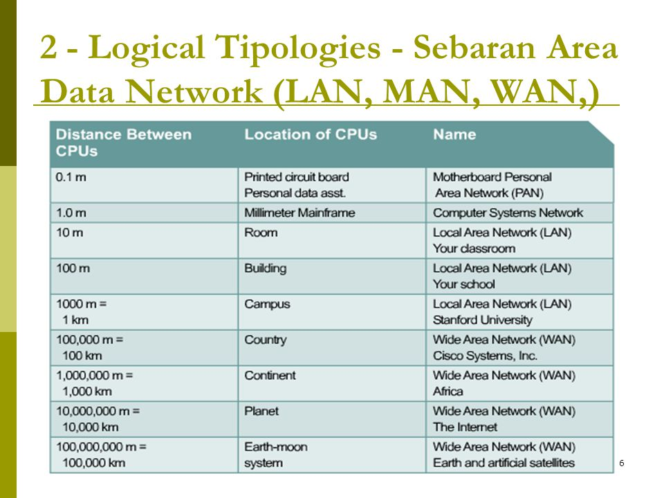 2 - Logical Tipologies - Sebaran Area Data Network (LAN, MAN, WAN,)