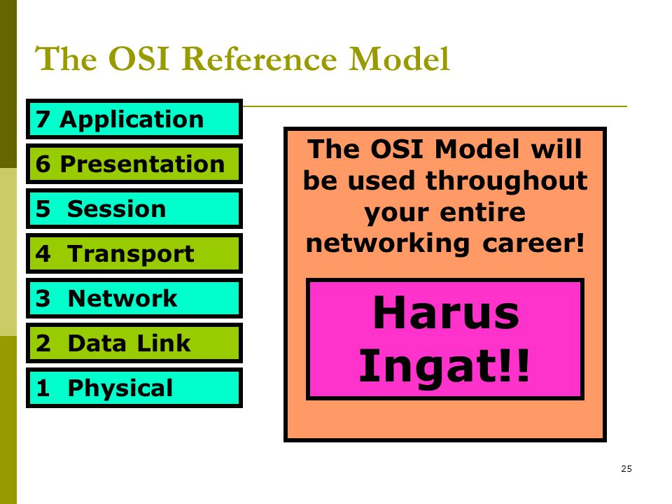 The OSI Reference Model