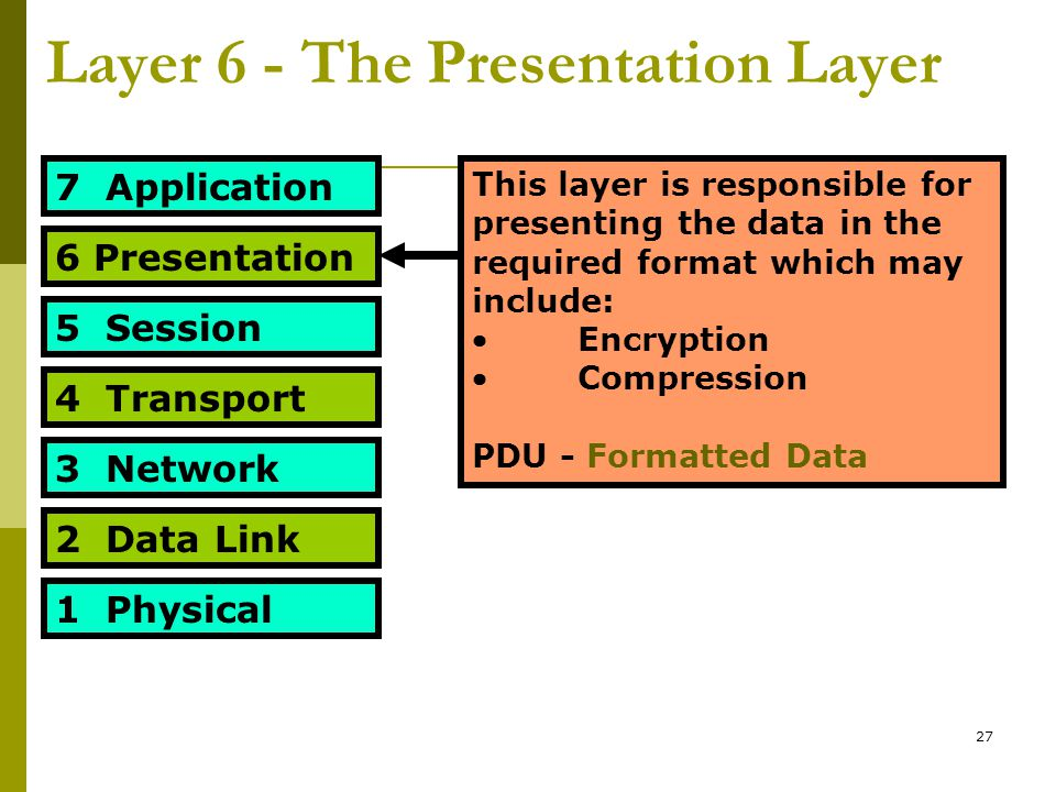 Layer 6 - The Presentation Layer