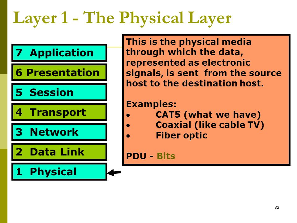 Layer 1 - The Physical Layer