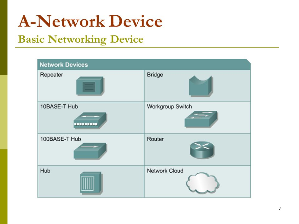 A-Network Device Basic Networking Device