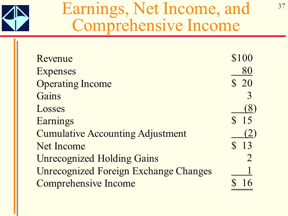 Earnings, Net Income, and Comprehensive Income