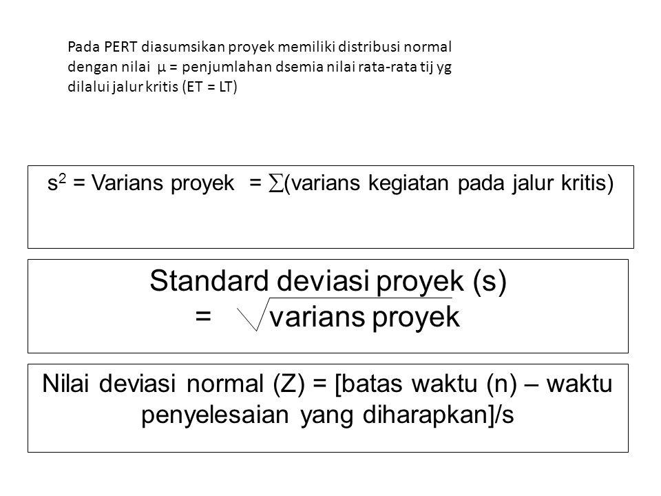 Standard deviasi proyek (s) = varians proyek