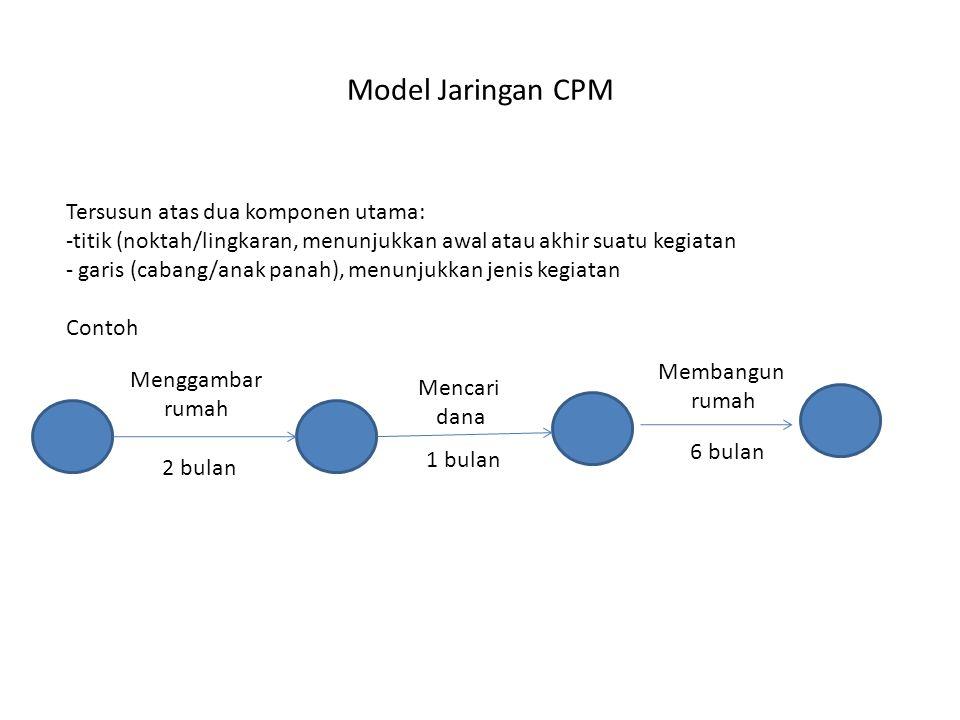 Model Jaringan CPM Tersusun atas dua komponen utama: