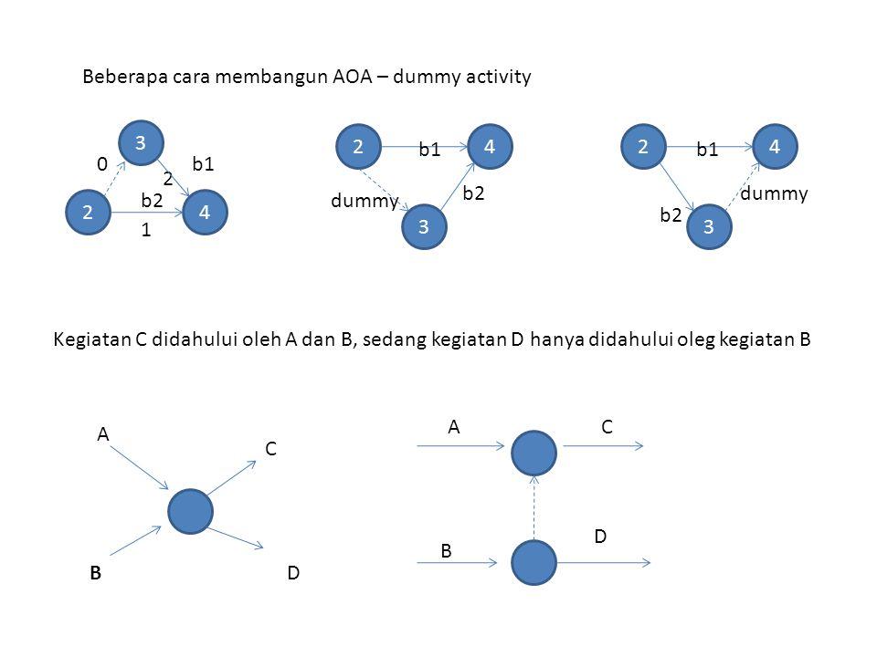 Beberapa cara membangun AOA – dummy activity