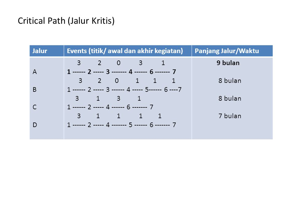 Critical Path (Jalur Kritis)