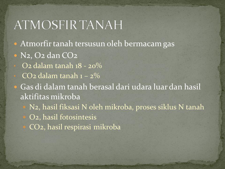 ATMOSFIR TANAH Atmorfir tanah tersusun oleh bermacam gas