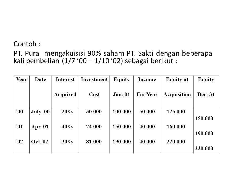 Contoh : PT. Pura mengakuisisi 90% saham PT. Sakti dengan beberapa kali pembelian (1/7 '00 – 1/10 '02) sebagai berikut :