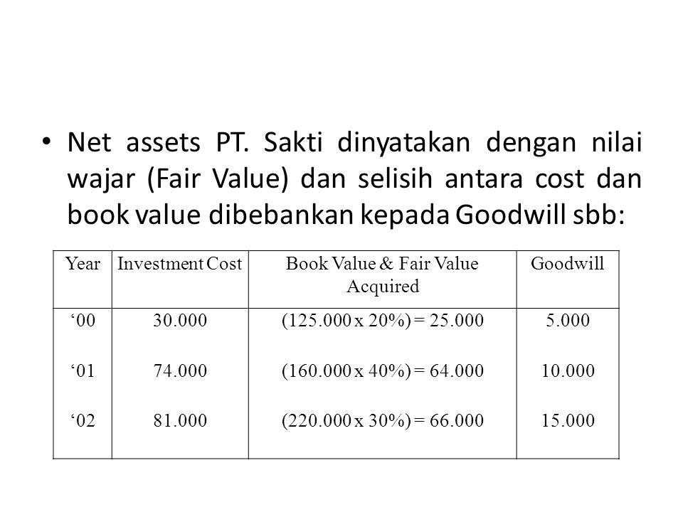 Book Value & Fair Value Acquired