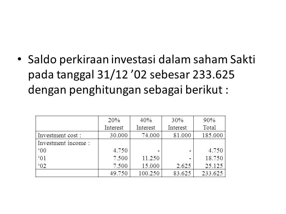 Saldo perkiraan investasi dalam saham Sakti pada tanggal 31/12 '02 sebesar 233.625 dengan penghitungan sebagai berikut :