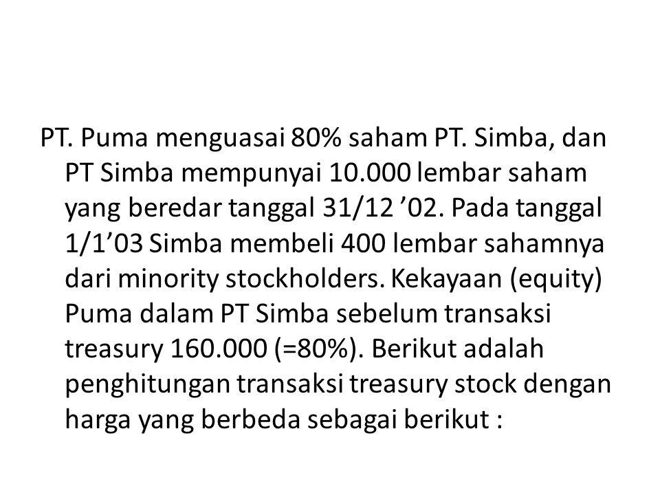 PT. Puma menguasai 80% saham PT. Simba, dan PT Simba mempunyai 10