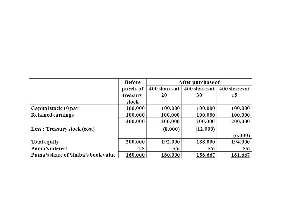 Before purch. of treasury stock