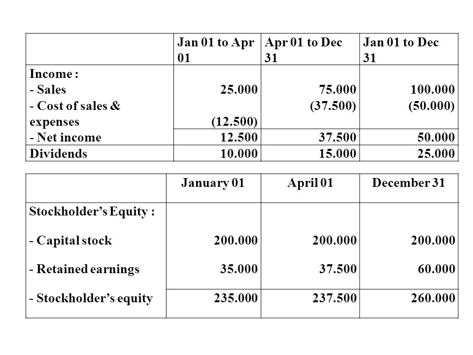 Jan 01 to Apr 01 Apr 01 to Dec 31. Jan 01 to Dec 31. Income : 25.000. 75.000. 100.000. - Sales.