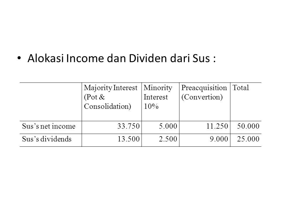 Alokasi Income dan Dividen dari Sus :