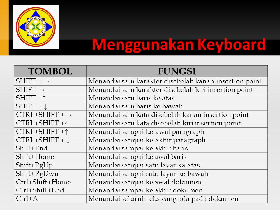 Menggunakan Keyboard TOMBOL FUNGSI SHIFT +→