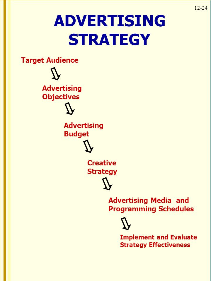 ADVERTISING STRATEGY Target Audience Advertising Objectives
