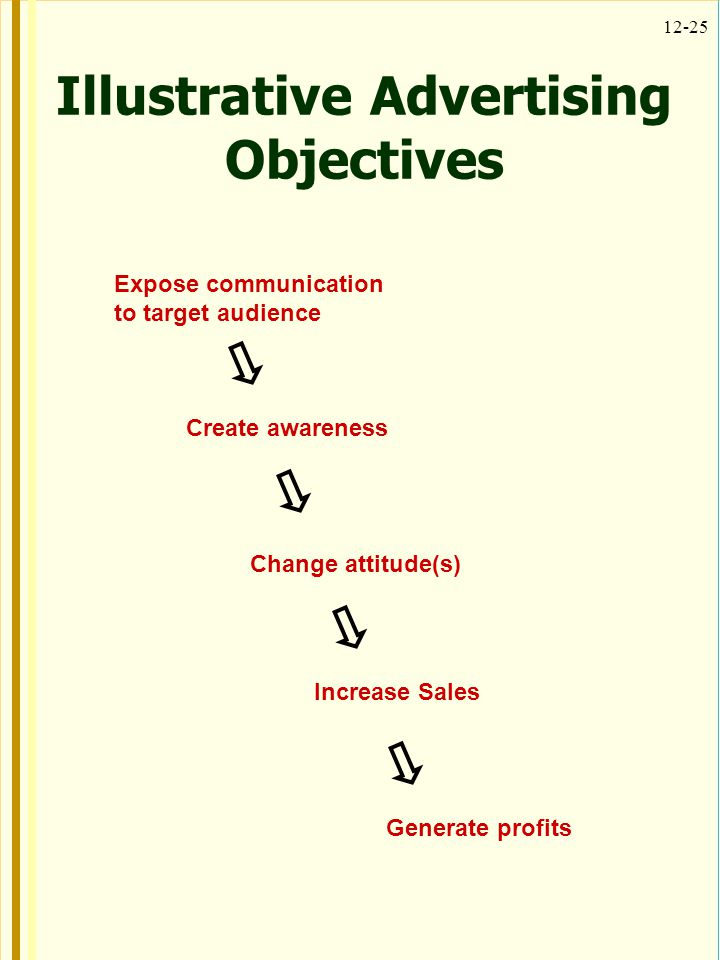 Illustrative Advertising Objectives