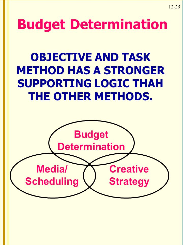 Budget Determination OBJECTIVE AND TASK METHOD HAS A STRONGER SUPPORTING LOGIC THAH THE OTHER METHODS.